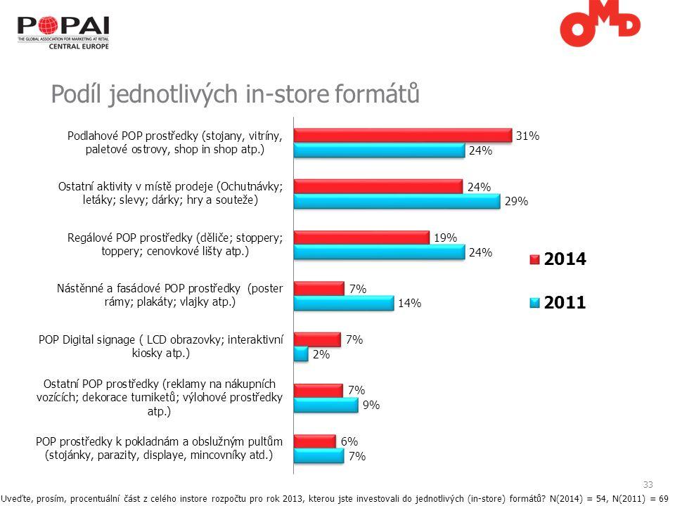 33 Podíl jednotlivých in-store formátů Uveďte, prosím, procentuální část z celého instore rozpočtu pro rok 2013, kterou jste investovali do jednotlivých (in-store) formátů.