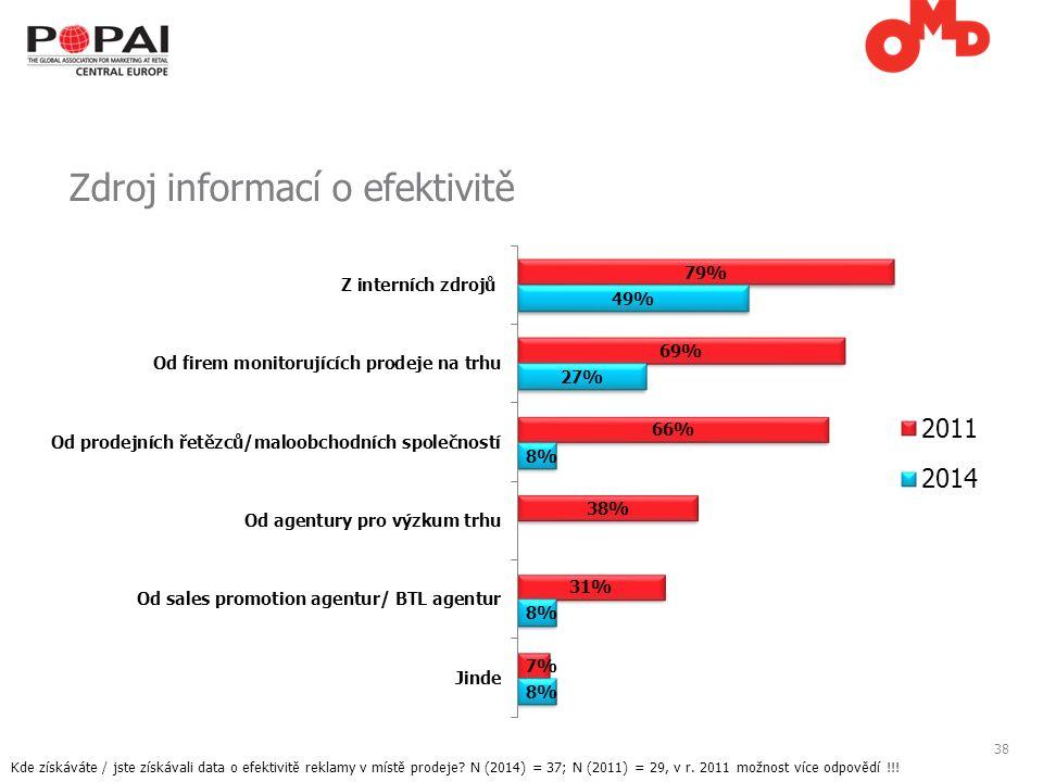 38 Zdroj informací o efektivitě Kde získáváte / jste získávali data o efektivitě reklamy v místě prodeje.