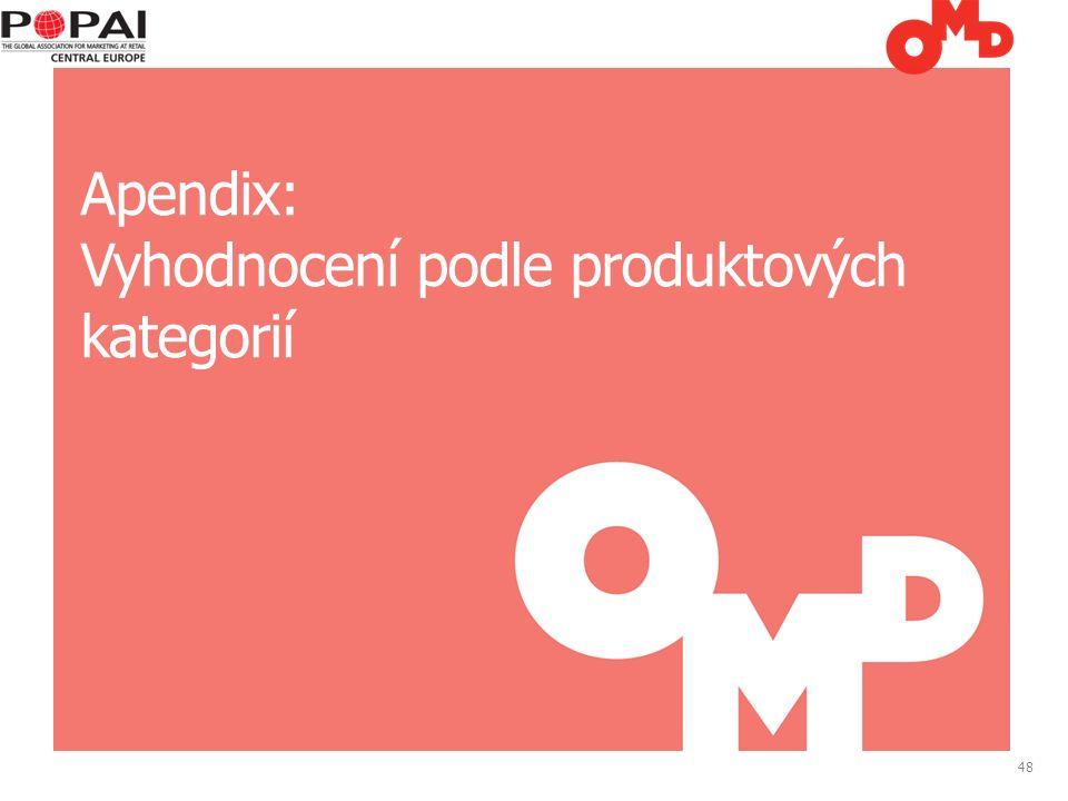 48 Apendix: Vyhodnocení podle produktových kategorií