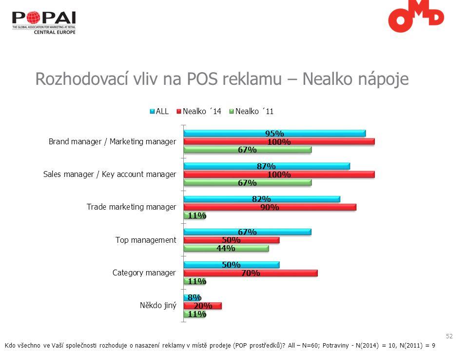 52 Rozhodovací vliv na POS reklamu – Nealko nápoje Kdo všechno ve Vaší společnosti rozhoduje o nasazení reklamy v místě prodeje (POP prostředků).