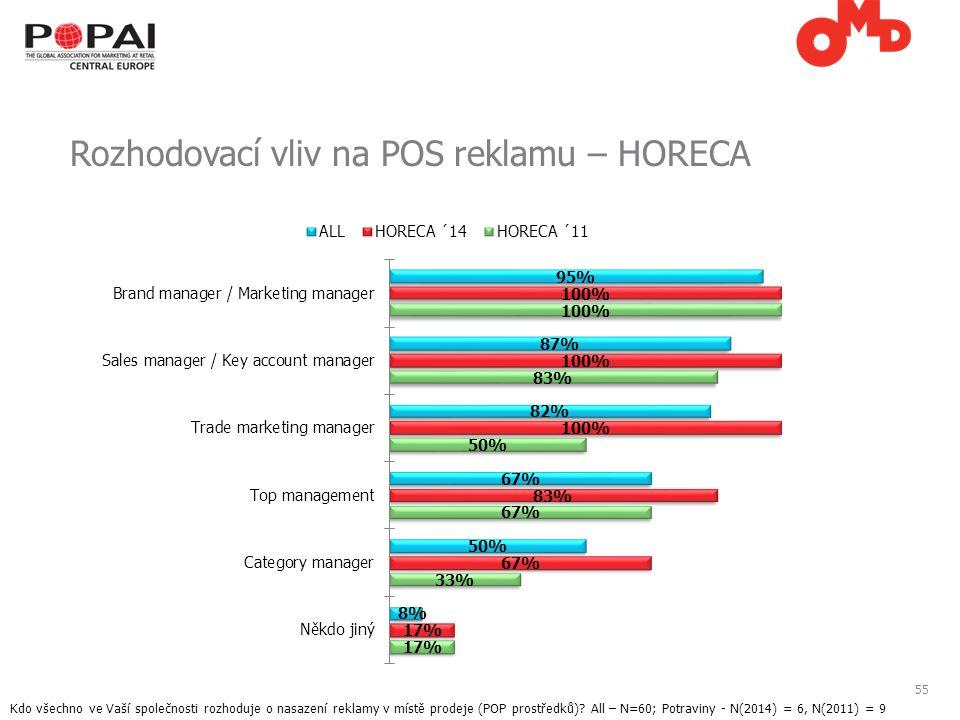 55 Rozhodovací vliv na POS reklamu – HORECA Kdo všechno ve Vaší společnosti rozhoduje o nasazení reklamy v místě prodeje (POP prostředků).