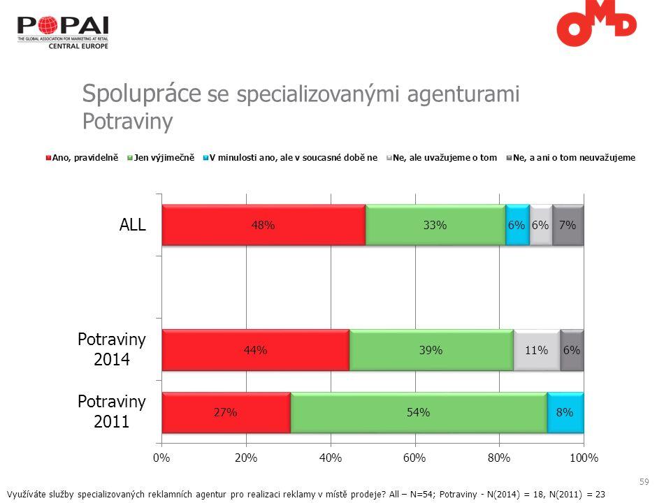 59 Spolupráce se specializovanými agenturami Potraviny Využíváte služby specializovaných reklamních agentur pro realizaci reklamy v místě prodeje.