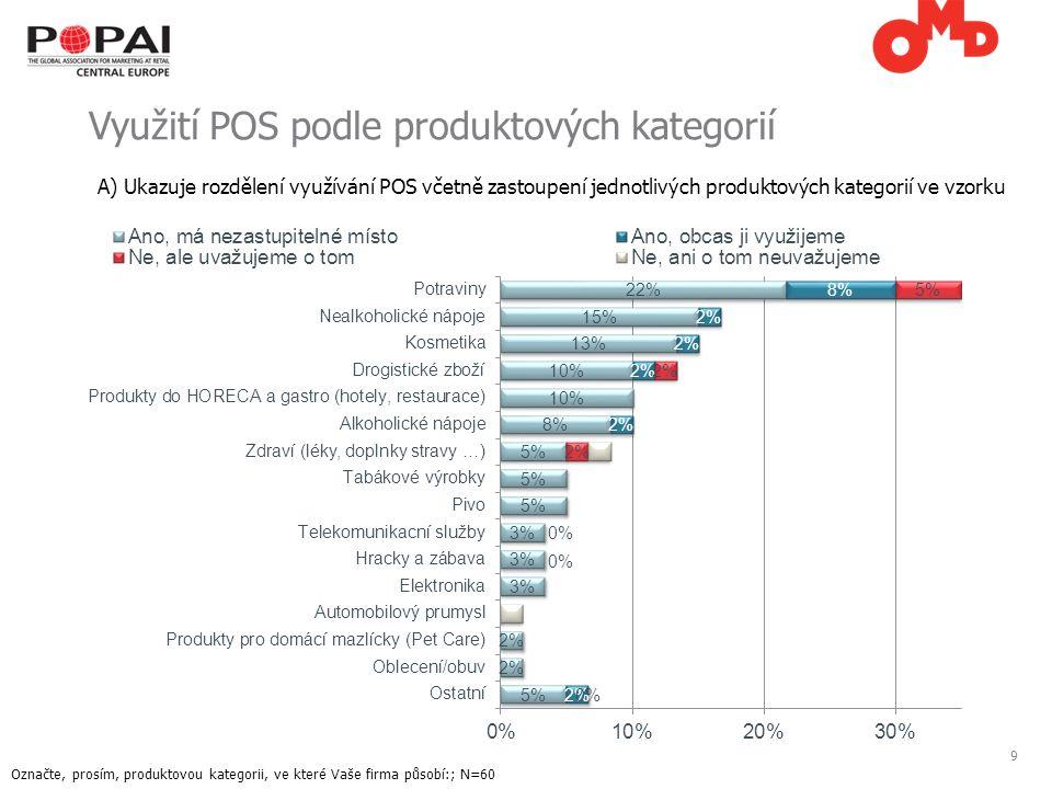 9 Využití POS podle produktových kategorií Označte, prosím, produktovou kategorii, ve které Vaše firma působí:; N=60 A) Ukazuje rozdělení využívání POS včetně zastoupení jednotlivých produktových kategorií ve vzorku