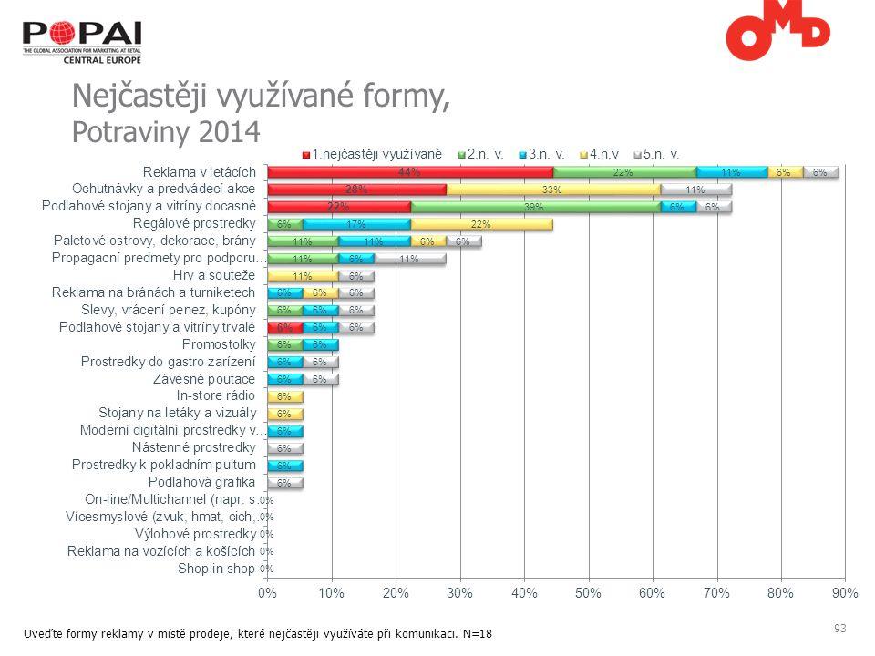 93 Nejčastěji využívané formy, Potraviny 2014 Uveďte formy reklamy v místě prodeje, které nejčastěji využíváte při komunikaci.