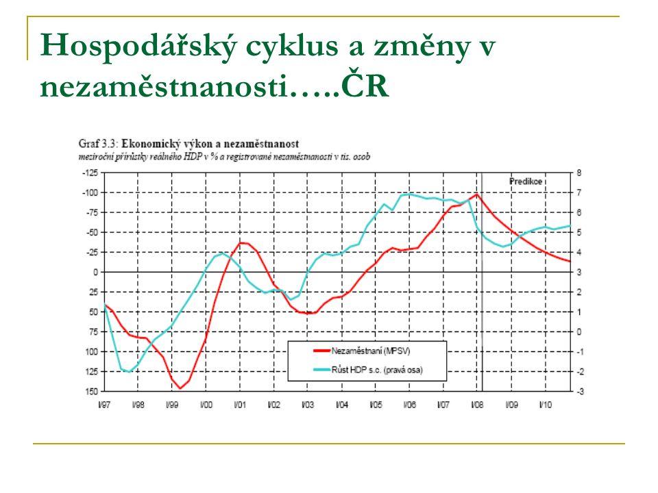 Hospodářský cyklus a změny v nezaměstnanosti…..ČR