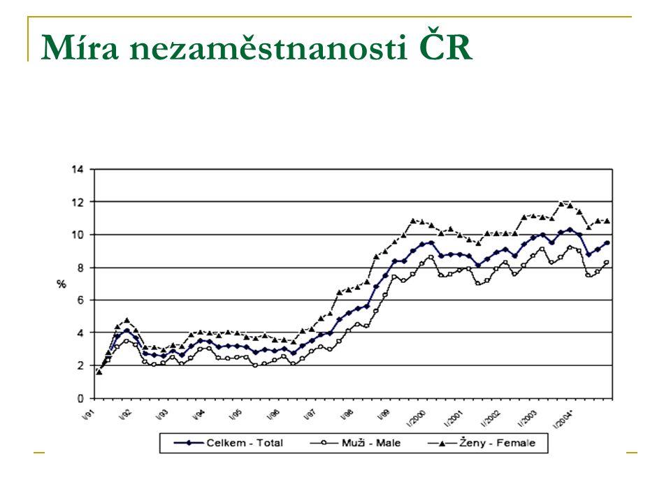 Míra nezaměstnanosti ČR