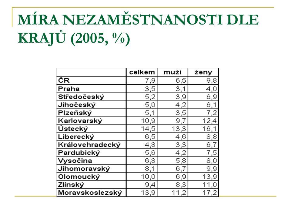 MÍRA NEZAMĚSTNANOSTI DLE KRAJŮ (2005, %)