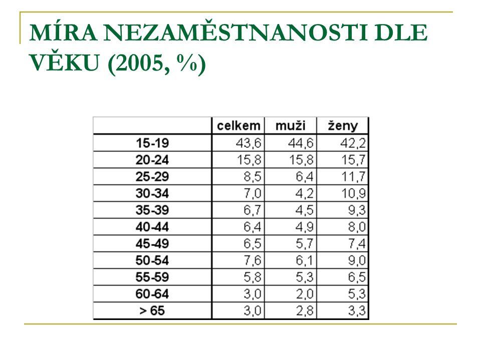 MÍRA NEZAMĚSTNANOSTI DLE VĚKU (2005, %)