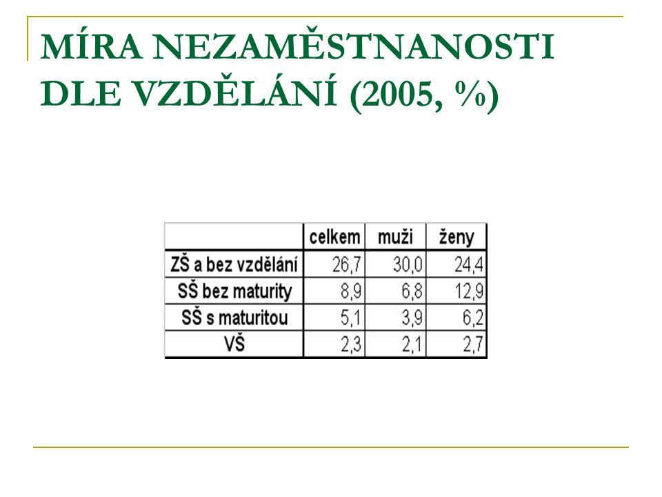 MÍRA NEZAMĚSTNANOSTI DLE VZDĚLÁNÍ (2005, %)
