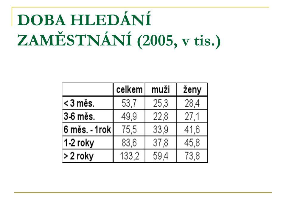 DOBA HLEDÁNÍ ZAMĚSTNÁNÍ (2005, v tis.)