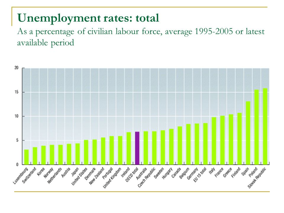 Unemployment rates: total As a percentage of civilian labour force, average 1995-2005 or latest available period