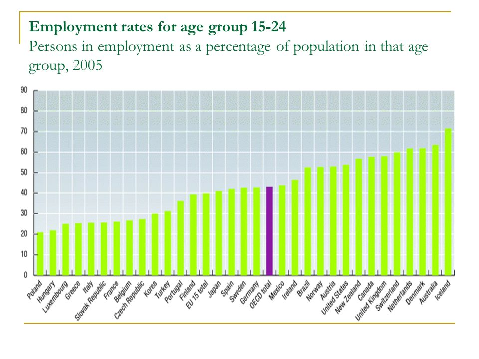 Employment rates for age group 15-24 Persons in employment as a percentage of population in that age group, 2005