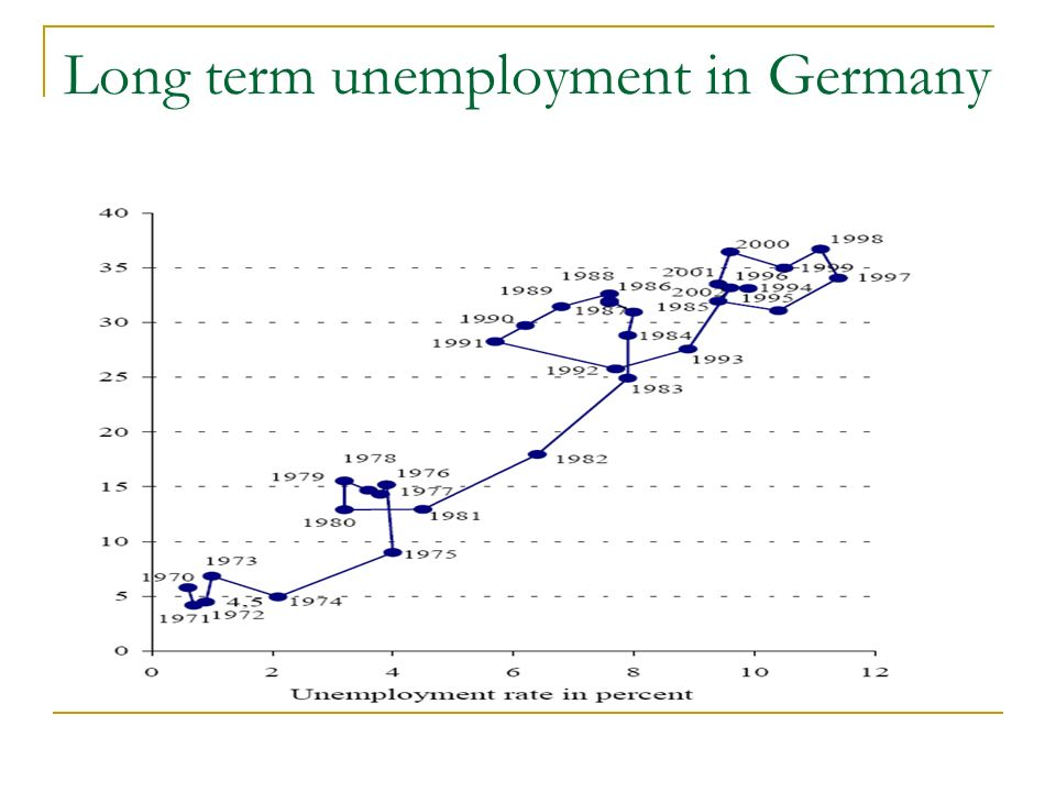 Long term unemployment in Germany
