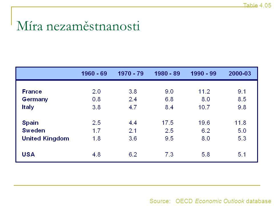 Table 4.05 Míra nezaměstnanosti Source: OECD Economic Outlook database