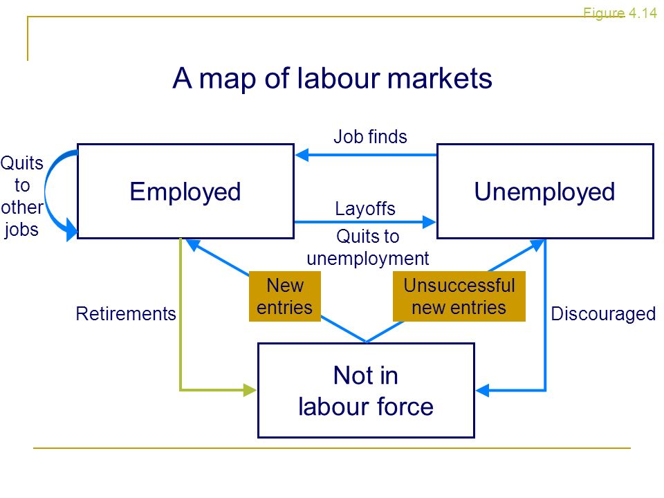 A map of labour markets EmployedUnemployed Not in labour force Job finds Layoffs Quits to unemployment DiscouragedRetirements Quits to other jobs New