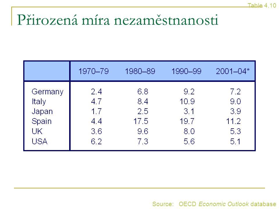 Přirozená míra nezaměstnanosti Table 4.10 Source: OECD Economic Outlook database