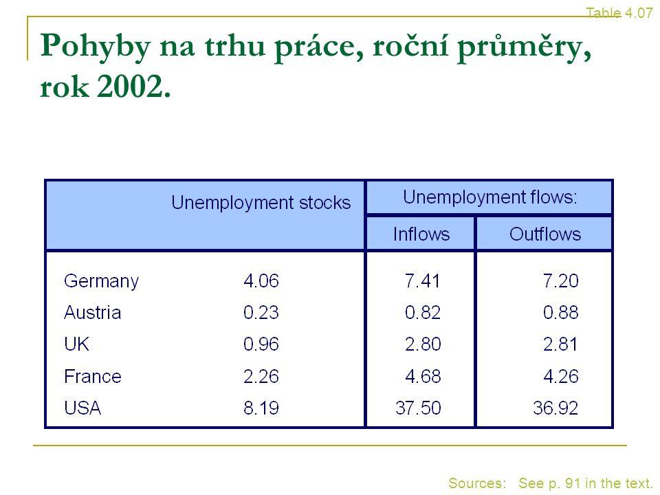 Pohyby na trhu práce, roční průměry, rok 2002. Table 4.07 Sources: See p. 91 in the text.