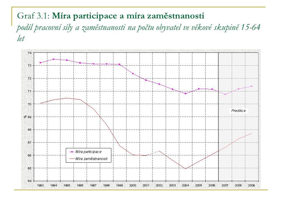 Graf 3.1: Míra participace a míra zaměstnanosti podíl pracovní síly a zaměstnanosti na počtu obyvatel ve věkové skupině 15-64 let