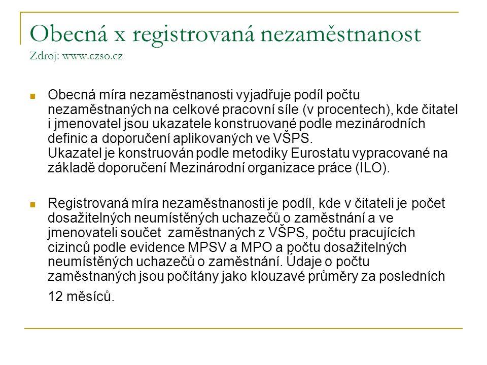 Obecná x registrovaná nezaměstnanost Zdroj: www.czso.cz Obecná míra nezaměstnanosti vyjadřuje podíl počtu nezaměstnaných na celkové pracovní síle (v p