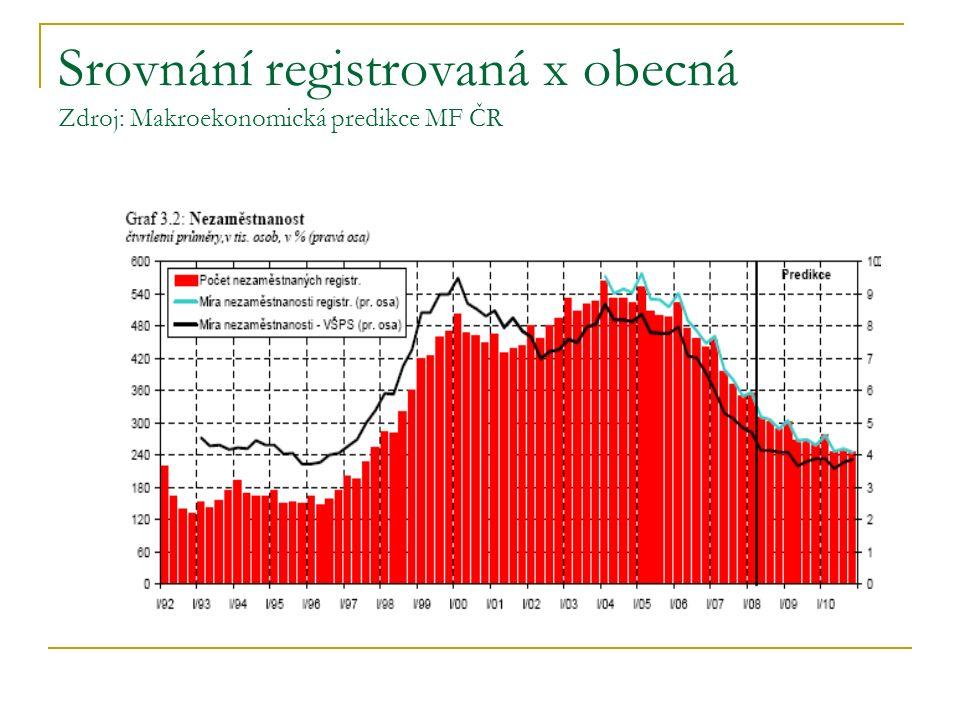 Srovnání registrovaná x obecná Zdroj: Makroekonomická predikce MF ČR