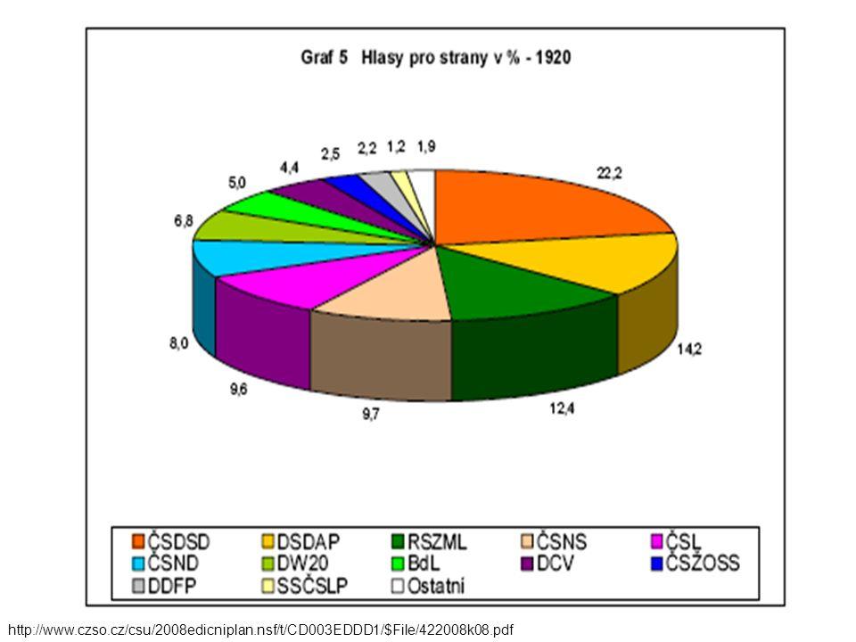 http://www.czso.cz/csu/2008edicniplan.nsf/t/CD003EDDD1/$File/422008k08.pdf