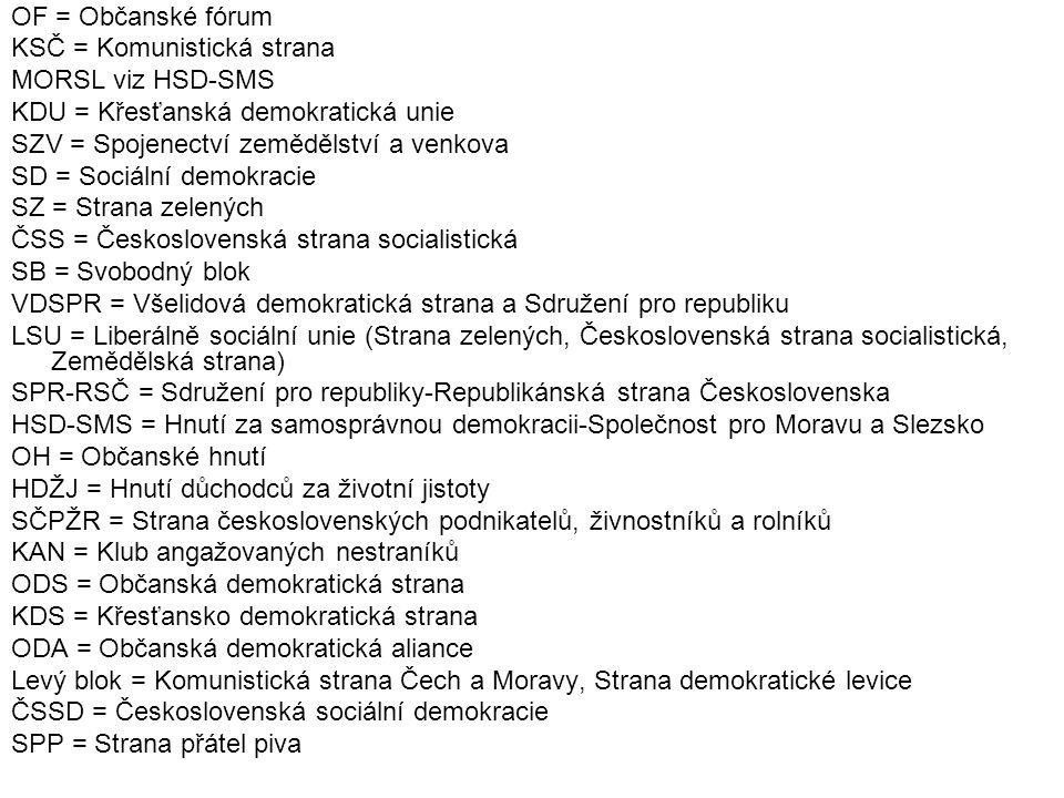 OF = Občanské fórum KSČ = Komunistická strana MORSL viz HSD-SMS KDU = Křesťanská demokratická unie SZV = Spojenectví zemědělství a venkova SD = Sociální demokracie SZ = Strana zelených ČSS = Československá strana socialistická SB = Svobodný blok VDSPR = Všelidová demokratická strana a Sdružení pro republiku LSU = Liberálně sociální unie (Strana zelených, Československá strana socialistická, Zemědělská strana) SPR-RSČ = Sdružení pro republiky-Republikánská strana Československa HSD-SMS = Hnutí za samosprávnou demokracii-Společnost pro Moravu a Slezsko OH = Občanské hnutí HDŽJ = Hnutí důchodců za životní jistoty SČPŽR = Strana československých podnikatelů, živnostníků a rolníků KAN = Klub angažovaných nestraníků ODS = Občanská demokratická strana KDS = Křesťansko demokratická strana ODA = Občanská demokratická aliance Levý blok = Komunistická strana Čech a Moravy, Strana demokratické levice ČSSD = Československá sociální demokracie SPP = Strana přátel piva