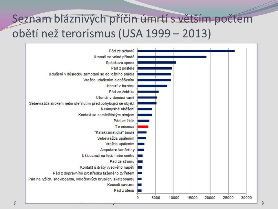 Seznam bláznivých příčin úmrtí s větším počtem obětí než terorismus (USA 1999 – 2013) 9 Sociální politika v mezinárodním kontextu. Jabok / ETF, 2015.