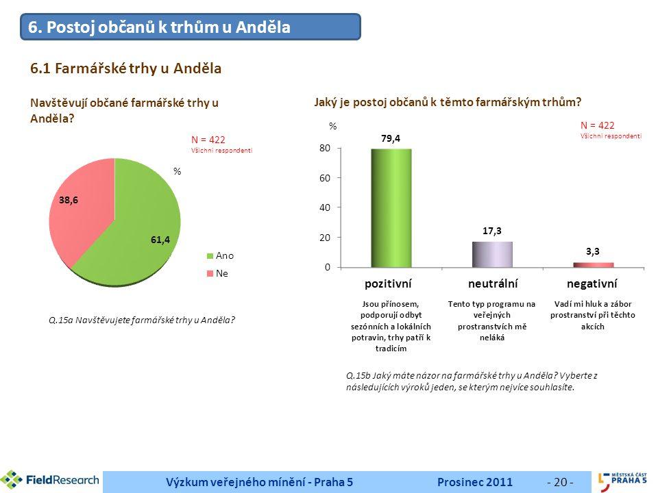 Výzkum veřejného mínění - Praha 5Prosinec 2011- 20 - Navštěvují občané farmářské trhy u Anděla.