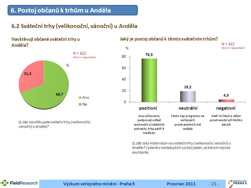 Výzkum veřejného mínění - Praha 5Prosinec 2011- 21 - Navštěvují občané sváteční trhy u Anděla.