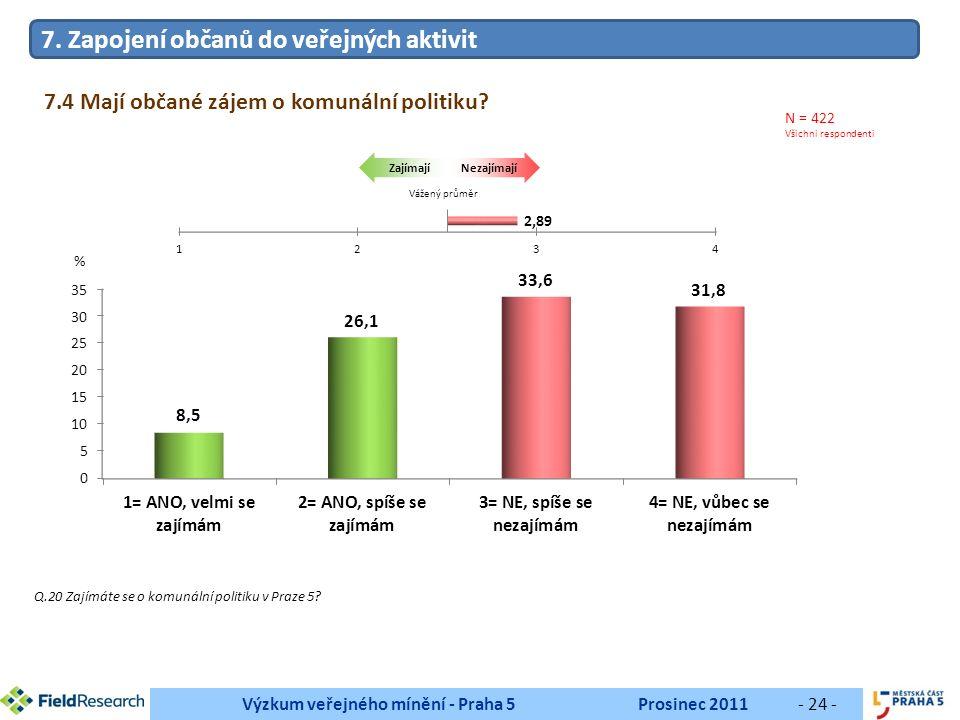 Výzkum veřejného mínění - Praha 5Prosinec 2011- 24 - Q.20 Zajímáte se o komunální politiku v Praze 5.