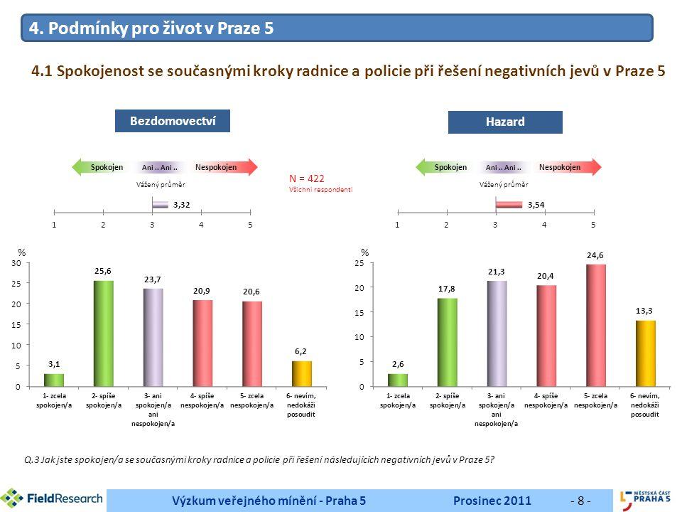 Výzkum veřejného mínění - Praha 5Prosinec 2011- 9 - Q.3 Jak jste spokojen/a se současnými kroky radnice a policie při řešení následujících negativních jevů v Praze 5.