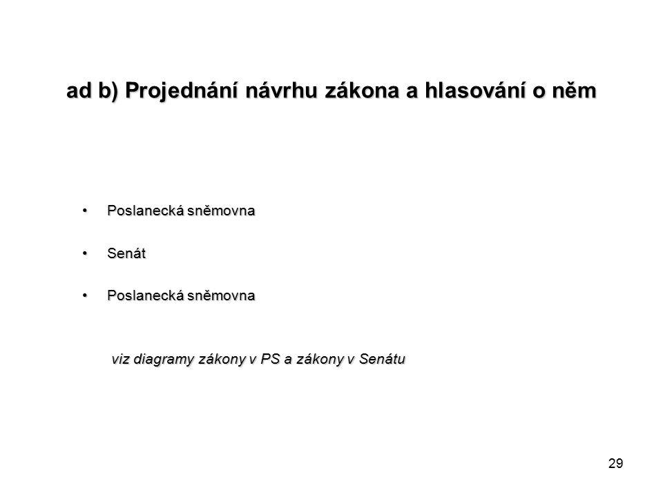 29 ad b) Projednání návrhu zákona a hlasování o něm Poslanecká sněmovnaPoslanecká sněmovna SenátSenát Poslanecká sněmovnaPoslanecká sněmovna viz diagramy zákony v PS a zákony v Senátu viz diagramy zákony v PS a zákony v Senátu