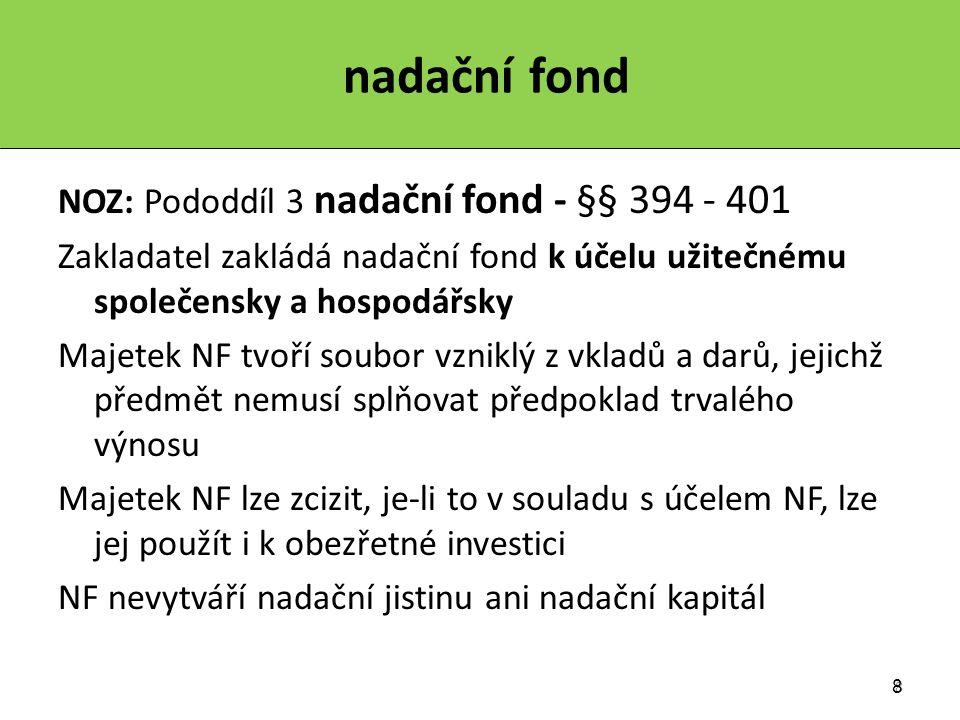 8 8 nadační fond NOZ: Pododdíl 3 nadační fond - §§ 394 - 401 Zakladatel zakládá nadační fond k účelu užitečnému společensky a hospodářsky Majetek NF tvoří soubor vzniklý z vkladů a darů, jejichž předmět nemusí splňovat předpoklad trvalého výnosu Majetek NF lze zcizit, je-li to v souladu s účelem NF, lze jej použít i k obezřetné investici NF nevytváří nadační jistinu ani nadační kapitál