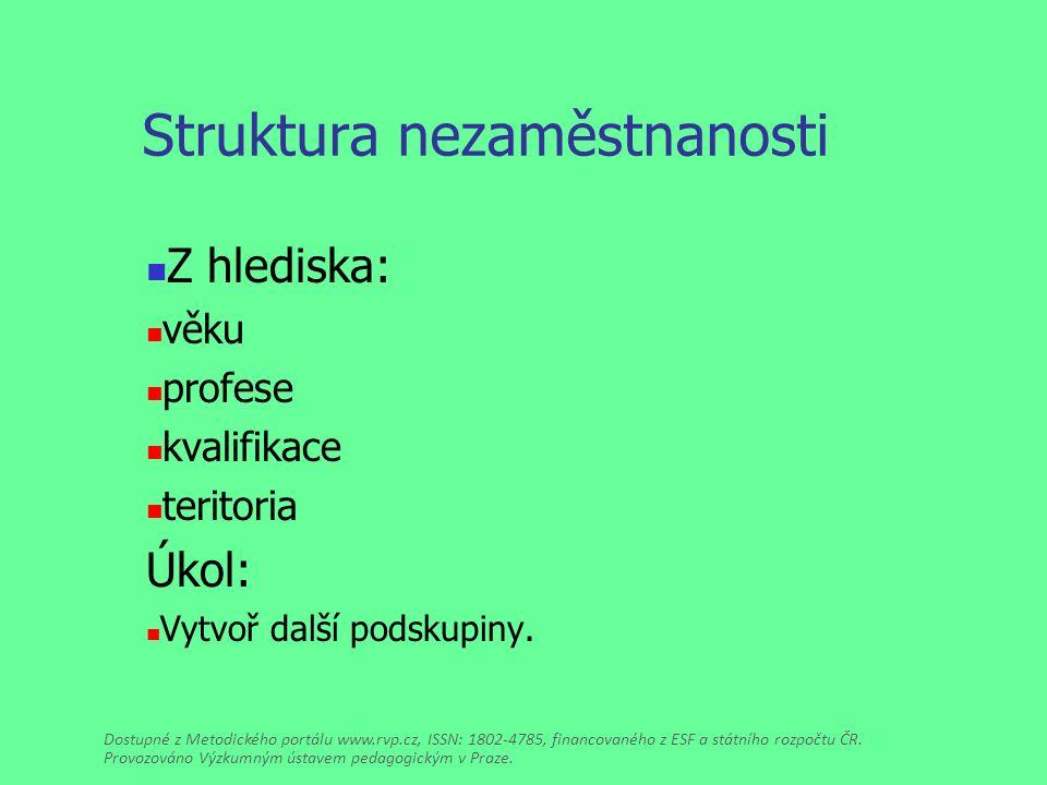 Struktura nezaměstnanosti Z hlediska: věku profese kvalifikace teritoria Úkol: Vytvoř další podskupiny.