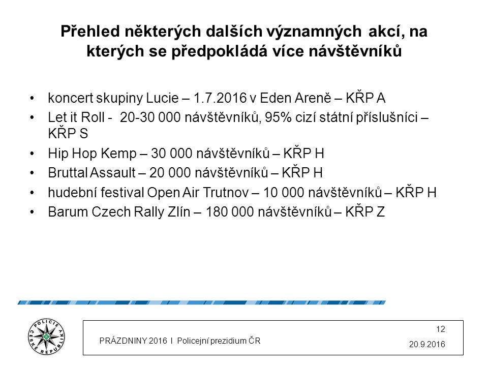 Přehled některých významných akcí, na kterých se předpokládá větší počet návštěvníků Colours of Ostrava – v r.