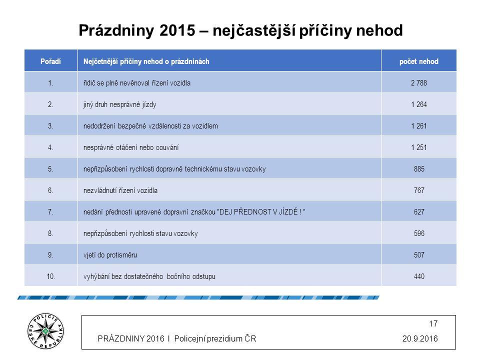 20.9.2016 16 PRÁZDNINY 2016 l Policejní prezidium ČR