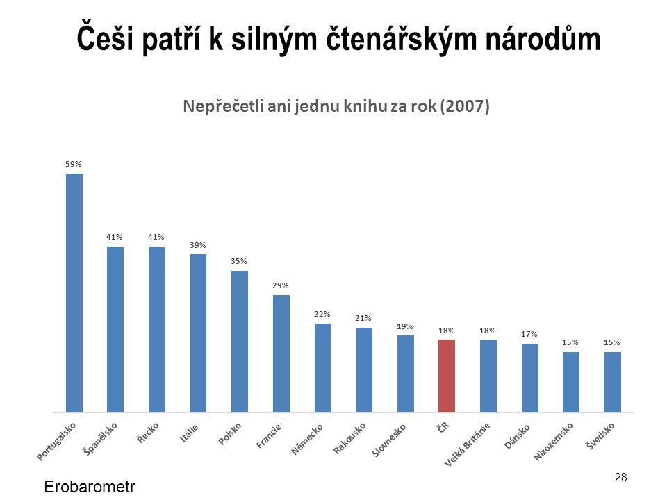 28 Češi patří k silným čtenářským národům Erobarometr