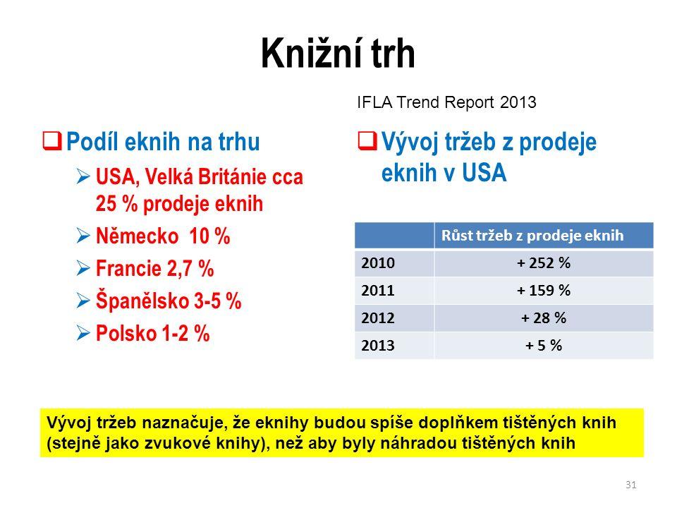 Knižní trh  Podíl eknih na trhu  USA, Velká Británie cca 25 % prodeje eknih  Německo 10 %  Francie 2,7 %  Španělsko 3-5 %  Polsko 1-2 %  Vývoj tržeb z prodeje eknih v USA Růst tržeb z prodeje eknih 2010+ 252 % 2011+ 159 % 2012+ 28 % 2013+ 5 % Vývoj tržeb naznačuje, že eknihy budou spíše doplňkem tištěných knih (stejně jako zvukové knihy), než aby byly náhradou tištěných knih 31 IFLA Trend Report 2013