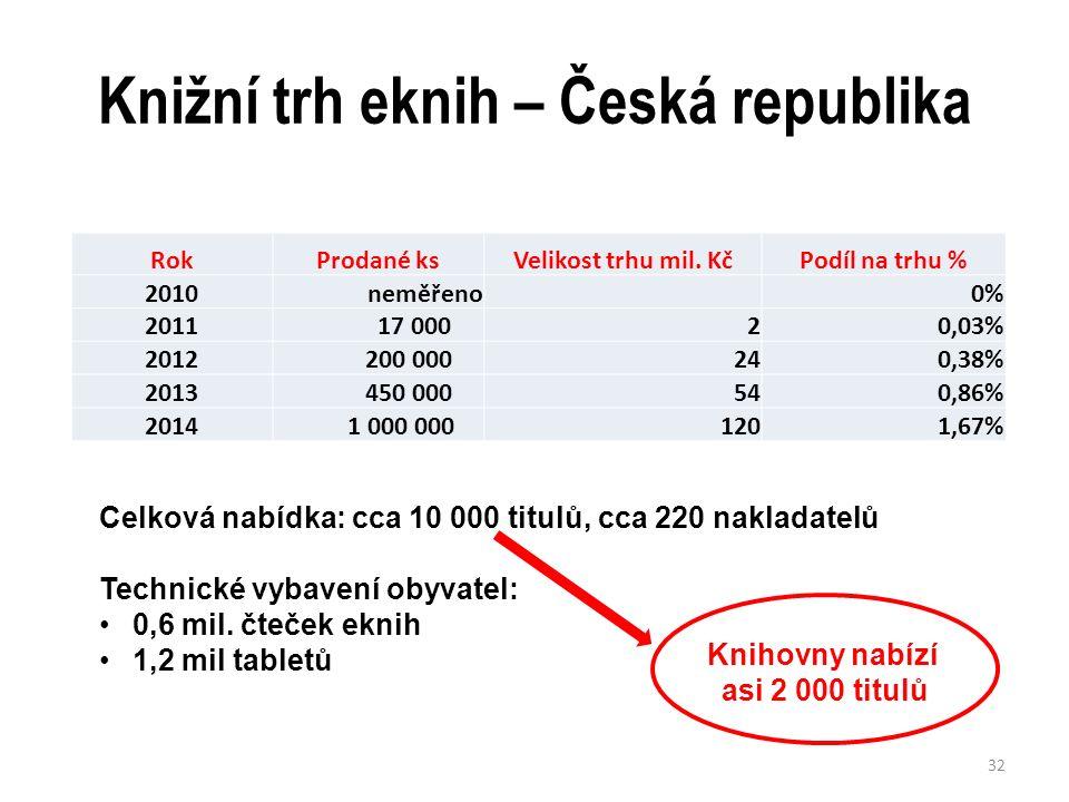 Knižní trh eknih – Česká republika RokProdané ksVelikost trhu mil.