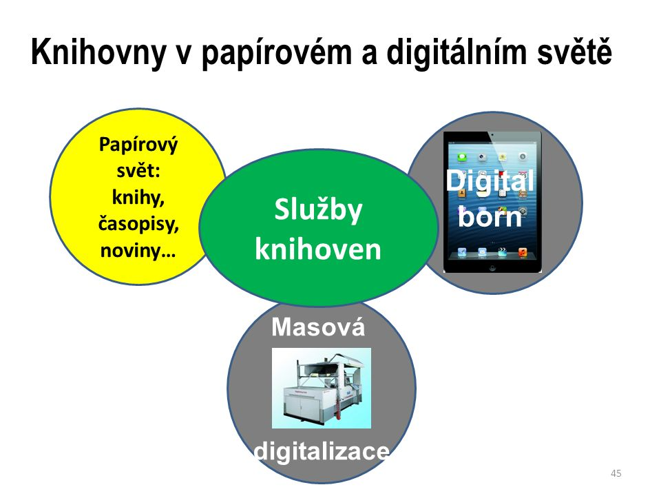 Knihovny v papírovém a digitálním světě 45 Papírový svět: knihy, časopisy, noviny… Digital born Masová digitalizace Služby knihoven