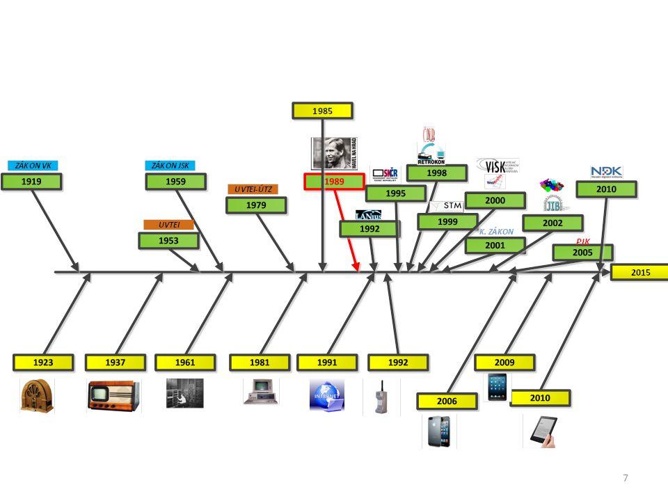 Trendy Bude nabídka digitálních služeb.