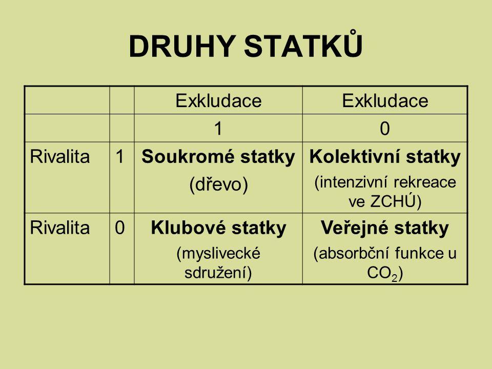 DRUHY STATKŮ Exkludace 10 Rivalita1Soukromé statky (dřevo) Kolektivní statky (intenzivní rekreace ve ZCHÚ) Rivalita0Klubové statky (myslivecké sdružení) Veřejné statky (absorbční funkce u CO 2 )