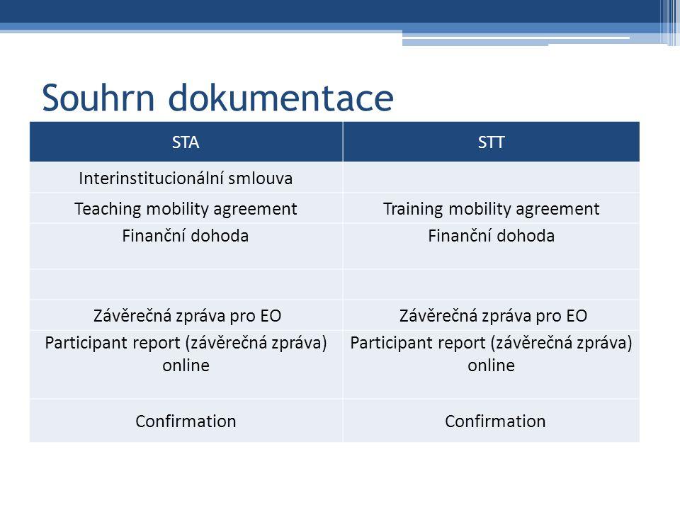 Souhrn dokumentace Nové Rozhodnutí rektora STASTT Interinstitucionální smlouva Teaching mobility agreementTraining mobility agreement Finanční dohoda Závěrečná zpráva pro EO Participant report (závěrečná zpráva) online Confirmation