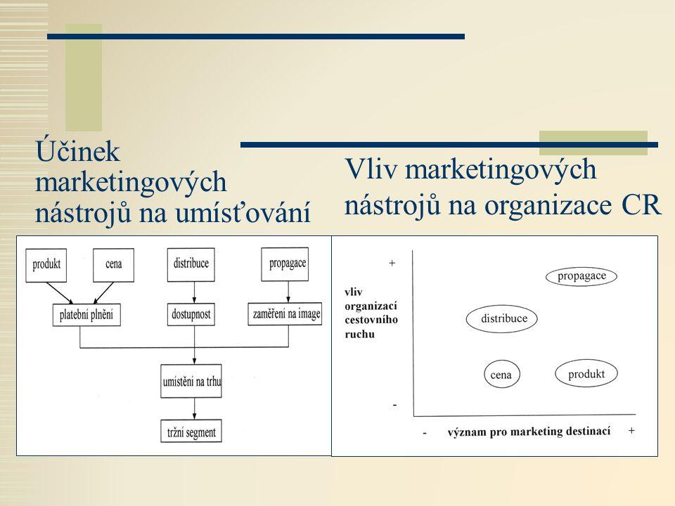 Účinek marketingových nástrojů na umísťování Vliv marketingových nástrojů na organizace CR