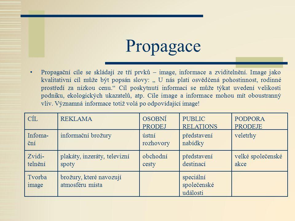 Propagace Propagační cíle se skládají ze tří prvků – image, informace a zviditelnění.