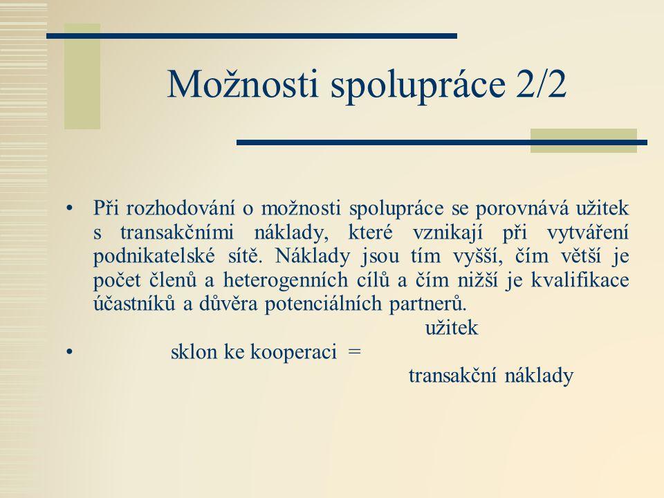 Možnosti spolupráce 2/2 Při rozhodování o možnosti spolupráce se porovnává užitek s transakčními náklady, které vznikají při vytváření podnikatelské sítě.