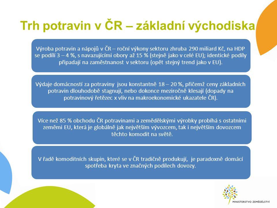Trh potravin v ČR – základní východiska Výroba potravin a nápojů v ČR – roční výkony sektoru zhruba 290 miliard Kč, na HDP se podílí 3 – 4 %, s navazu