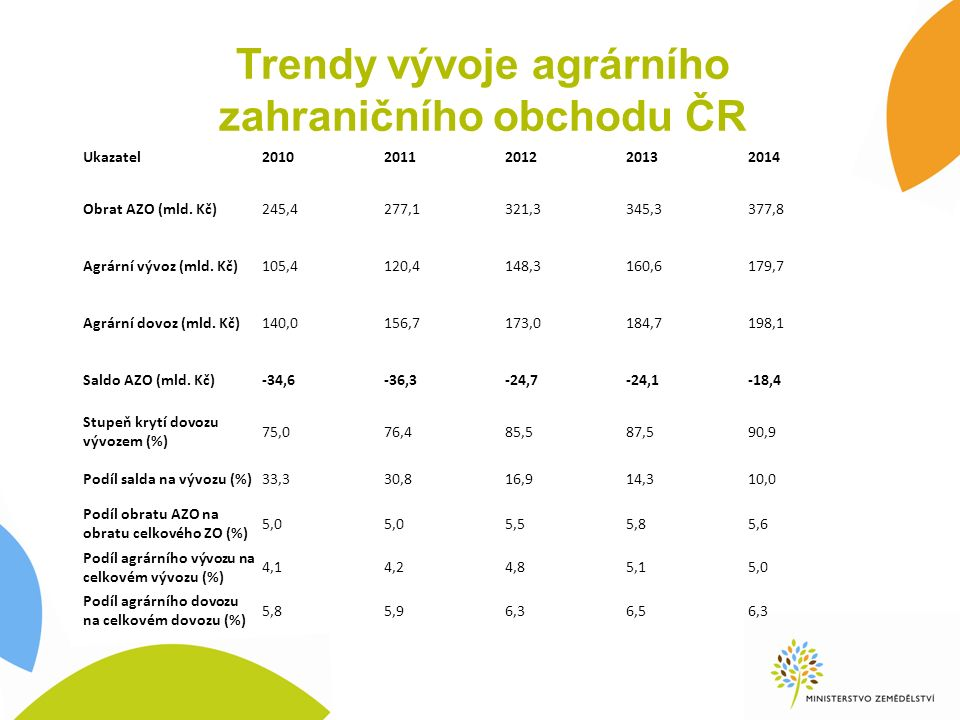 Trendy vývoje agrárního zahraničního obchodu ČR Ukazatel20102011201220132014 Obrat AZO (mld. Kč)245,4277,1321,3345,3377,8 Agrární vývoz (mld. Kč)105,4