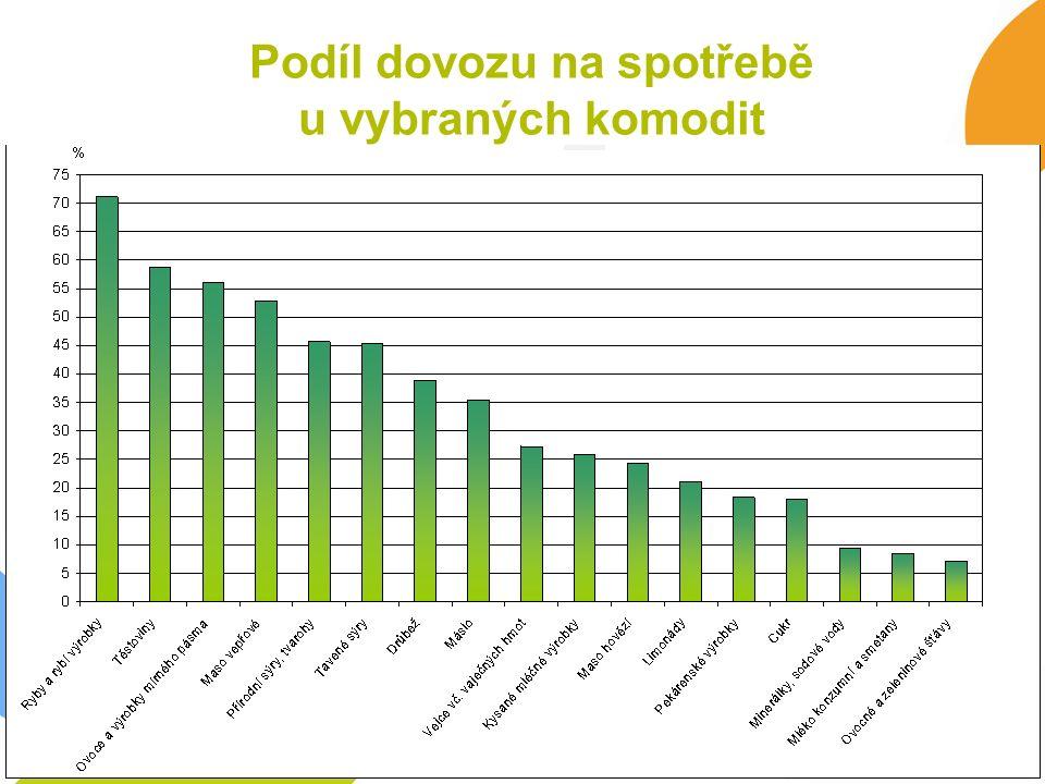 Podíl dovozu na spotřebě u vybraných komodit Zdroj: ÚZEI