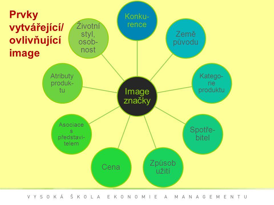 Prvky vytvářející/ ovlivňující image